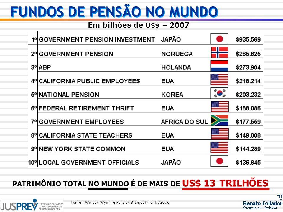 PATRIMÔNIO TOTAL NO MUNDO É DE MAIS DE US$ 13 TRILHÕES Fonte : Watson Wyatt e Pension & Investiments/2006 Em bilhões de US$ – 2007 FUNDOS DE PENSÃO NO