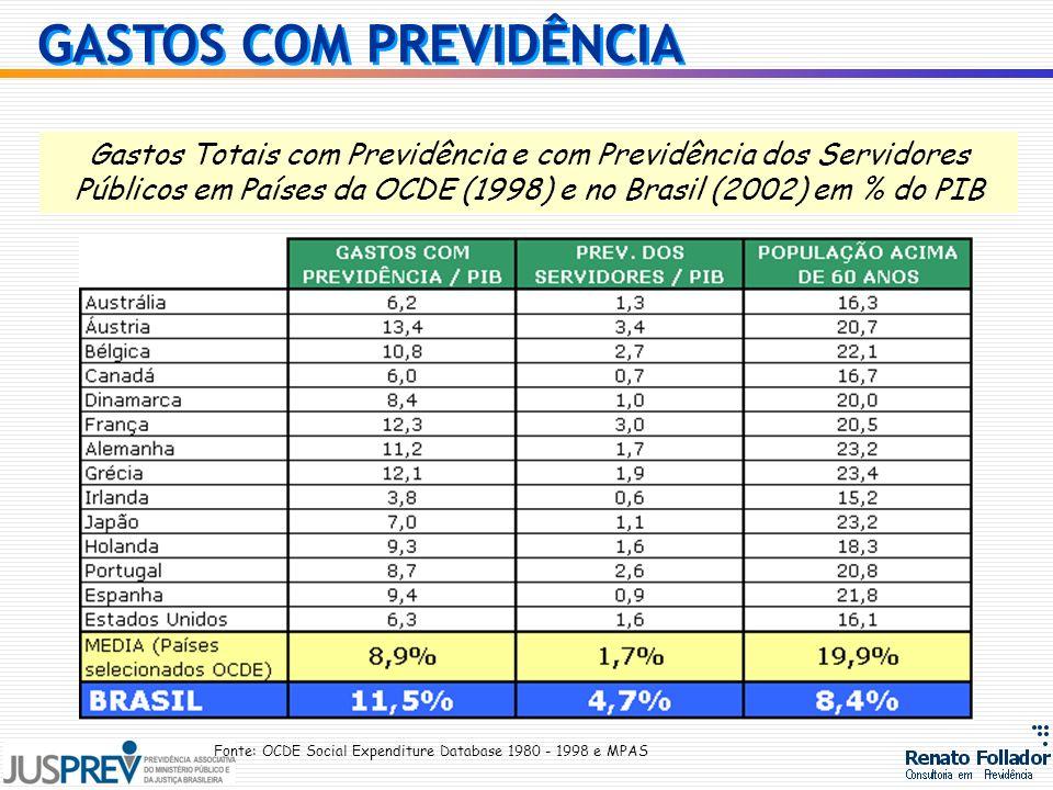 Gastos Totais com Previdência e com Previdência dos Servidores Públicos em Países da OCDE (1998) e no Brasil (2002) em % do PIB Fonte: OCDE Social Exp
