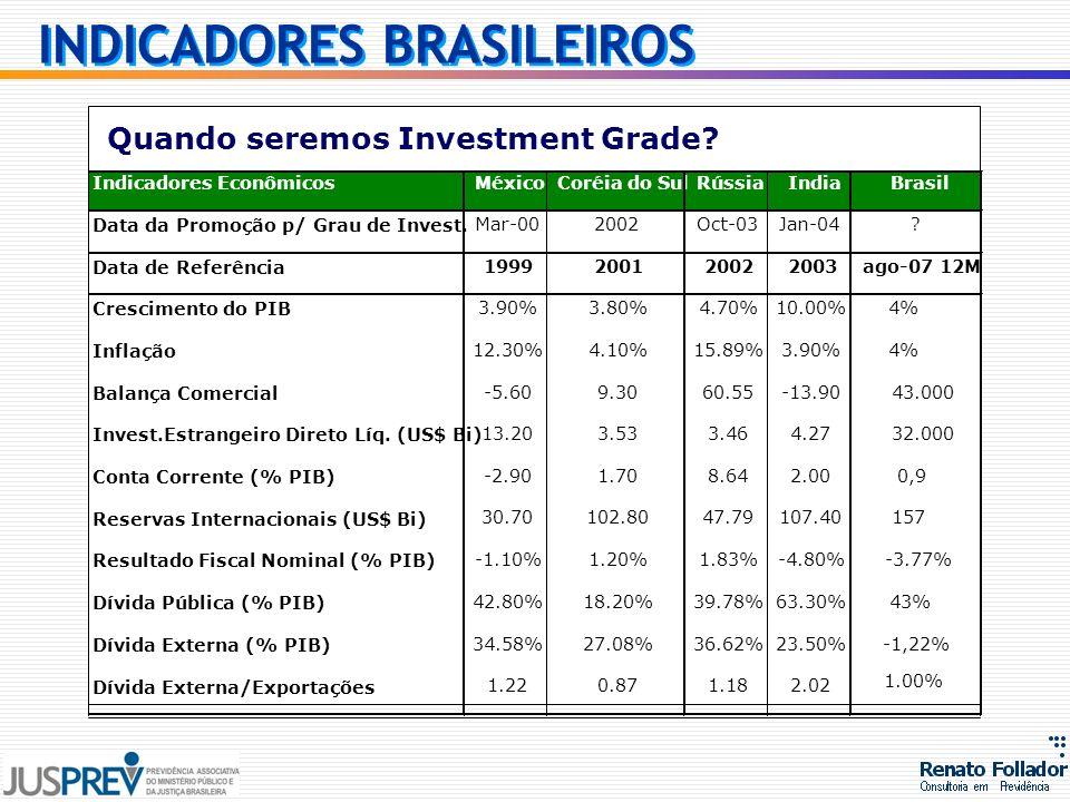 Quando seremos Investment Grade? INDICADORES BRASILEIROS
