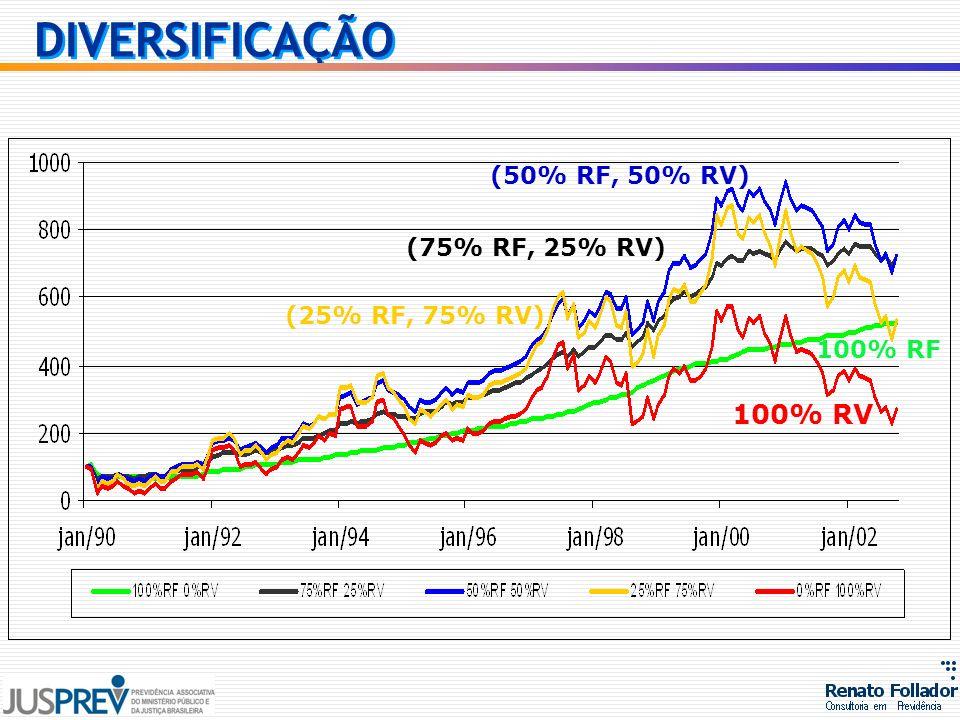 100% RF 100% RV (50% RF, 50% RV) (75% RF, 25% RV) (25% RF, 75% RV) DIVERSIFICAÇÃO
