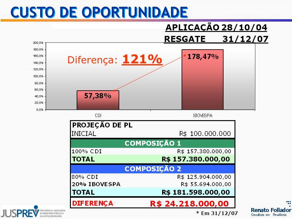 Diferença: 121% APLICAÇÃO 28/10/04 RESGATE 31/12/07 * Em 31/12/07 CUSTO DE OPORTUNIDADE