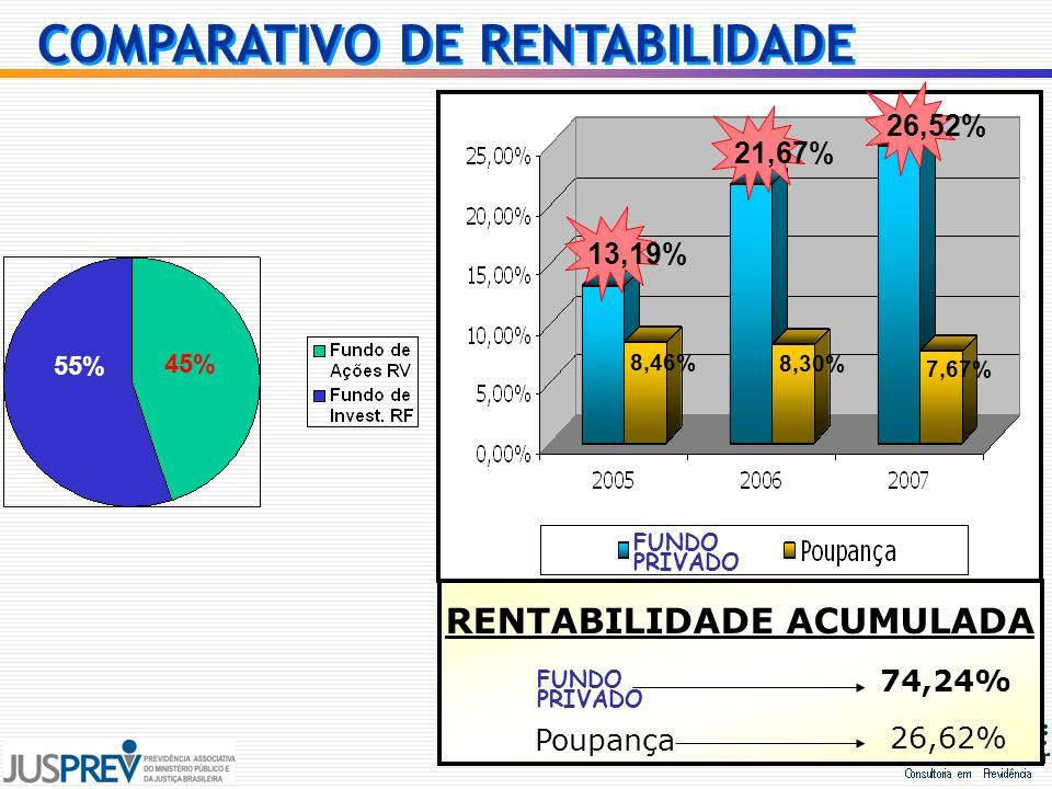 13,19% 8,46% 8,30% 7,67% 21,67% RENTABILIDADE ACUMULADA 74,24% Poupança 26,62% 26,52% 55% 45% FUNDO PRIVADO FUNDO PRIVADO COMPARATIVO DE RENTABILIDADE