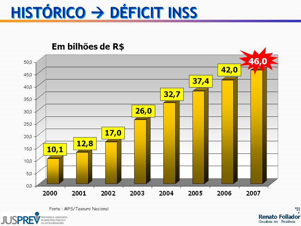 10,1 12,8 17,0 26,0 32,7 37,4 42,0 46,0 Em bilhões de R$ HISTÓRICO DÉFICIT INSS Fonte : MPS/Tesouro Nacional