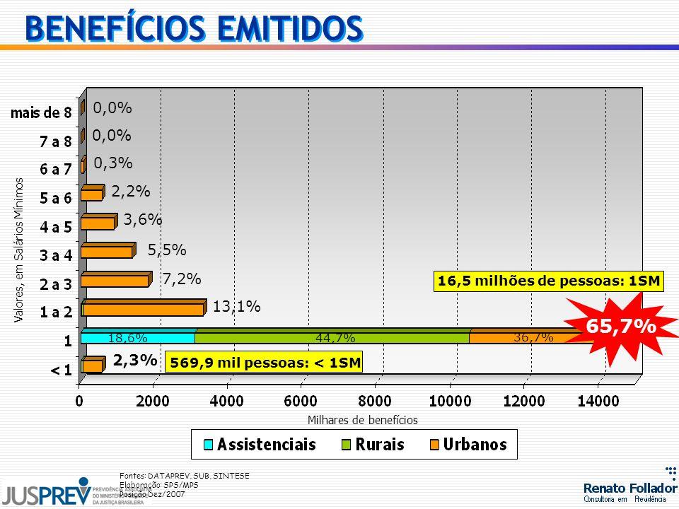 0,0% 0,3% 2,2% 3,6% 5,5% 13,1% 18,6% 44,7% 36,7% 2,3% 7,2% 65,7% Milhares de benefícios Valores, em Salários Mínimos Fontes: DATAPREV, SUB, SINTESE El