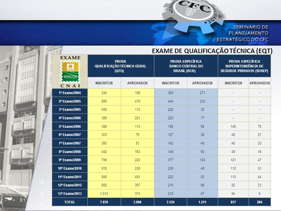 EXAME DE QUALIFICAÇÃO TÉCNICA (EQT) PROVA QUALIFICAÇÃO TÉCNICA GERAL (QTG) PROVA ESPECÍFICA BANCO CENTRAL DO BRASIL (BCB) PROVA ESPECÍFICA SUPERINTEND