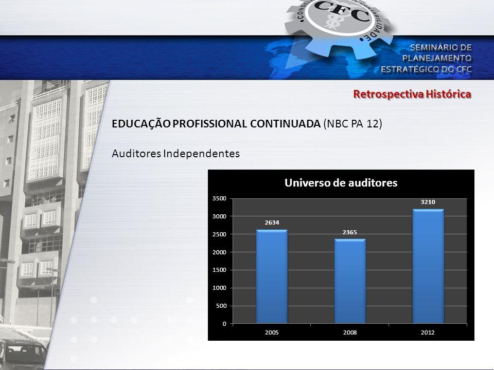 Retrospectiva Histórica EDUCAÇÃO PROFISSIONAL CONTINUADA (NBC PA 12) Auditores Independentes