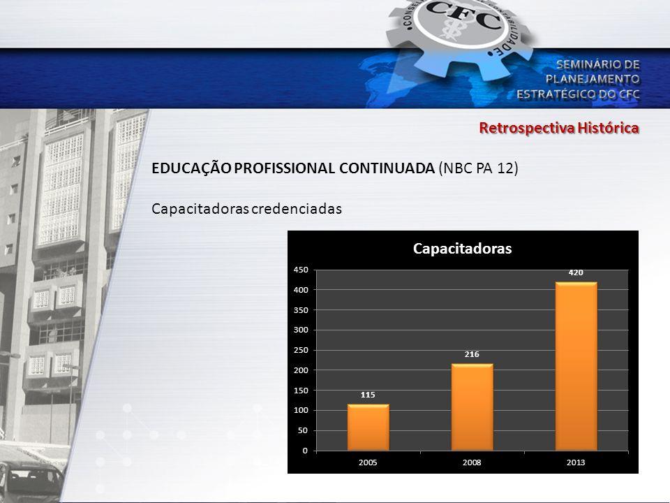 Retrospectiva Histórica EDUCAÇÃO PROFISSIONAL CONTINUADA (NBC PA 12) Capacitadoras credenciadas