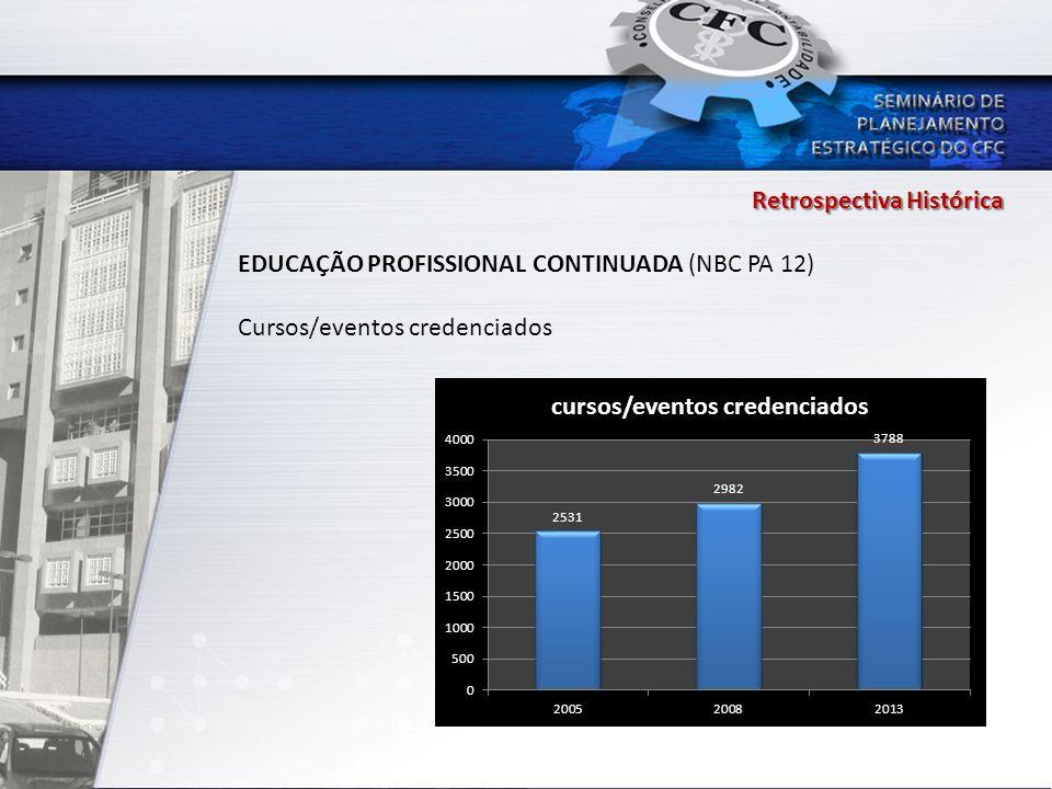 Retrospectiva Histórica EDUCAÇÃO PROFISSIONAL CONTINUADA (NBC PA 12) Cursos/eventos credenciados
