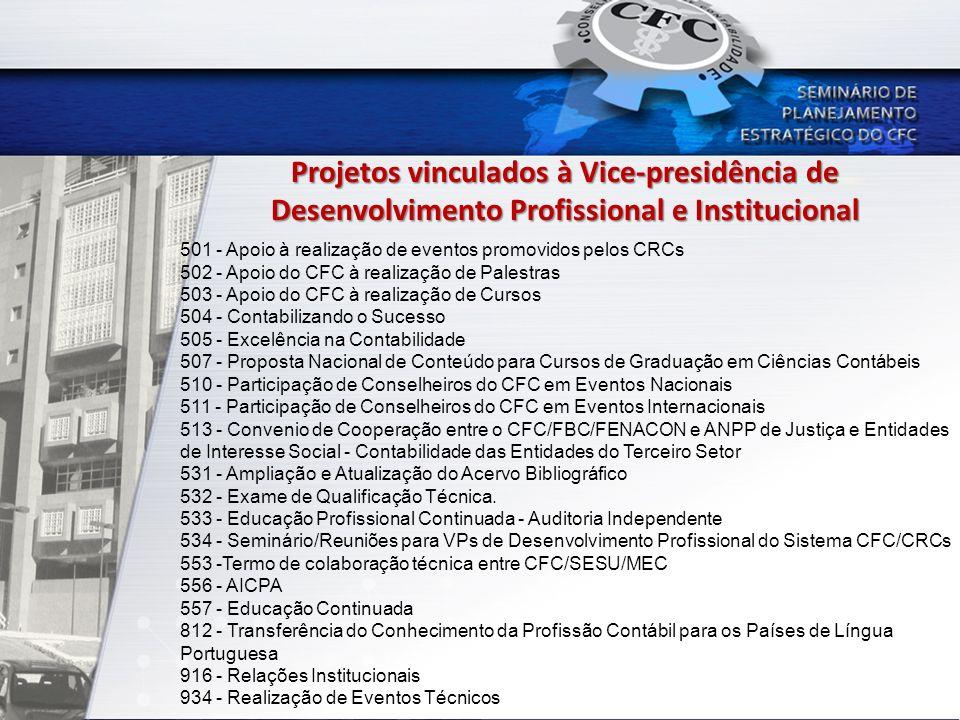 Projetos vinculados à Vice-presidência de Desenvolvimento Profissional e Institucional 501 - Apoio à realização de eventos promovidos pelos CRCs 502 -