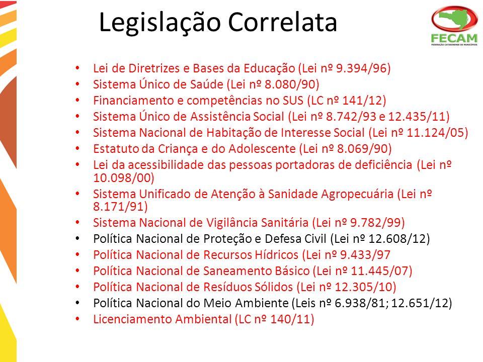 Lei de Diretrizes e Bases da Educação (Lei nº 9.394/96) Sistema Único de Saúde (Lei nº 8.080/90) Financiamento e competências no SUS (LC nº 141/12) Si