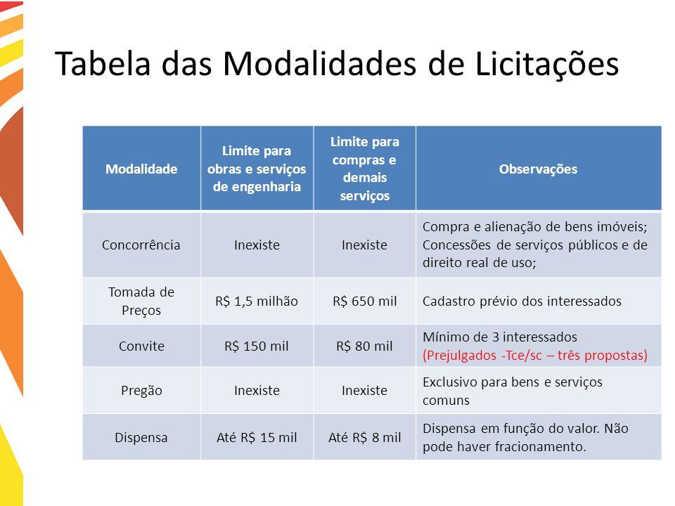 Tabela das Modalidades de Licitações Modalidade Limite para obras e serviços de engenharia Limite para compras e demais serviços Observações Concorrên