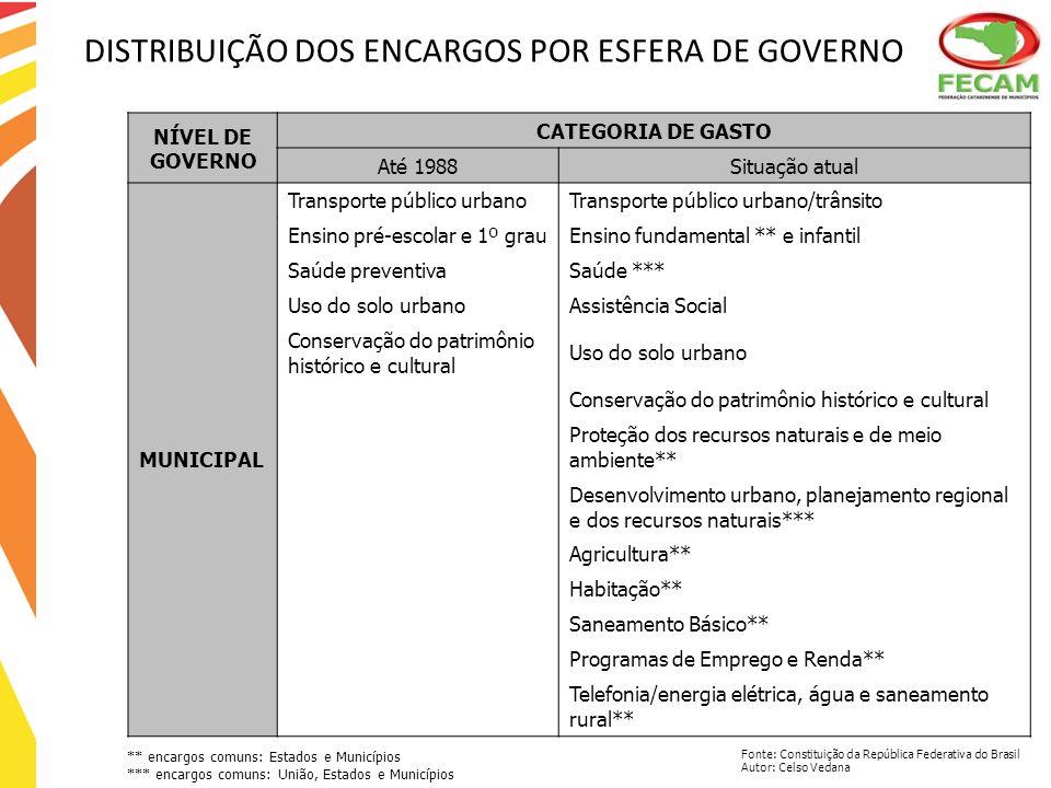 DISTRIBUIÇÃO DOS ENCARGOS POR ESFERA DE GOVERNO NÍVEL DE GOVERNO CATEGORIA DE GASTO Até 1988Situação atual MUNICIPAL Transporte público urbanoTranspor