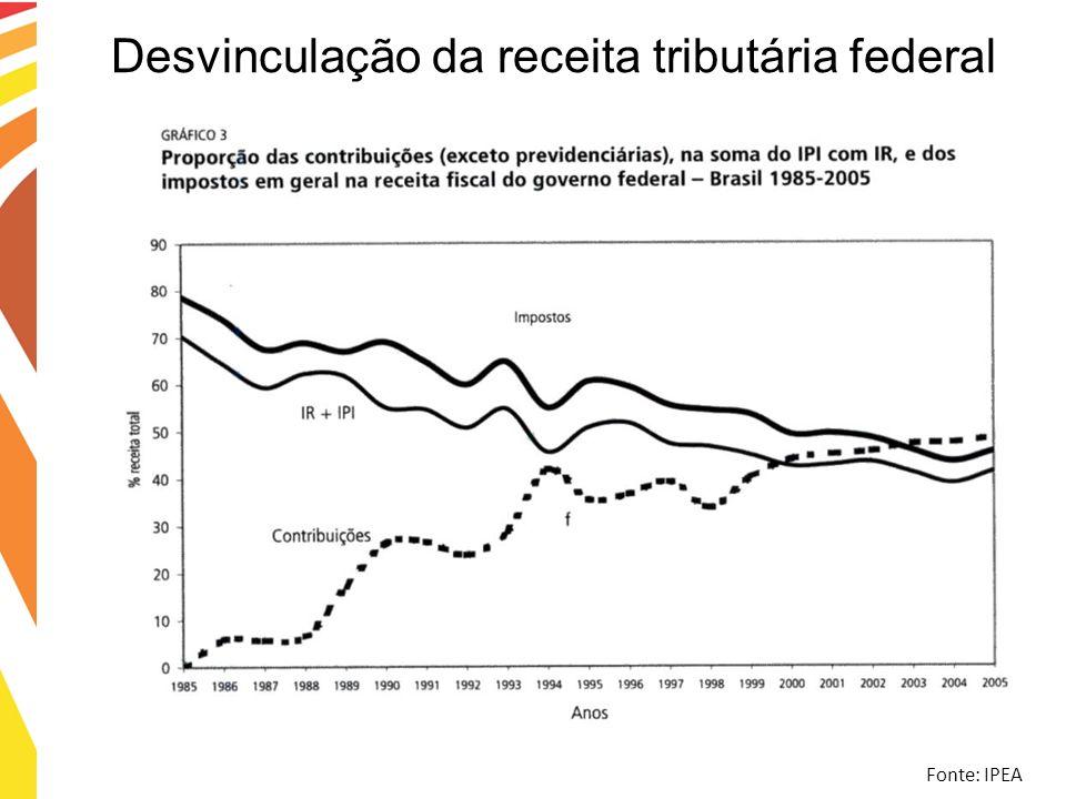 Desvinculação da receita tributária federal Fonte: IPEA