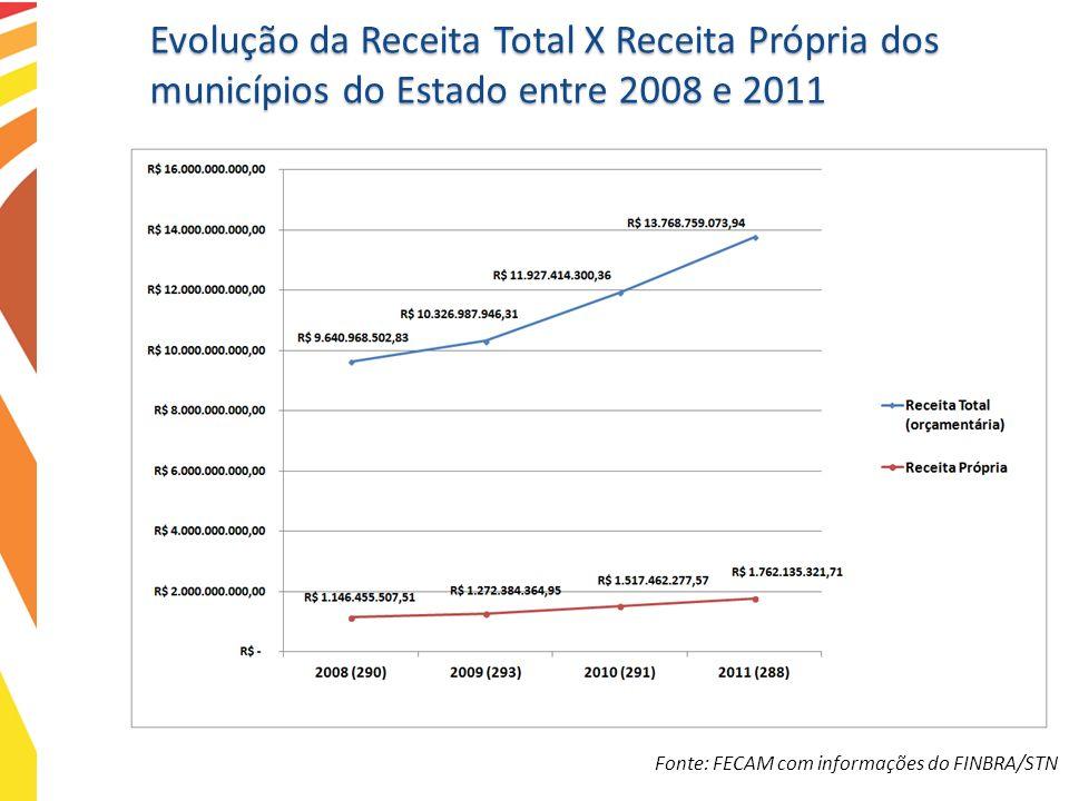 Evolução da Receita Total X Receita Própria dos municípios do Estado entre 2008 e 2011 Fonte: FECAM com informações do FINBRA/STN
