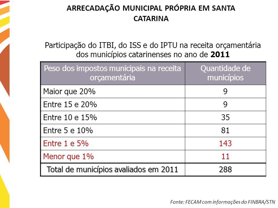 ARRECADAÇÃO MUNICIPAL PRÓPRIA EM SANTA CATARINA Participação do ITBI, do ISS e do IPTU na receita orçamentária dos municípios catarinenses no ano de 2