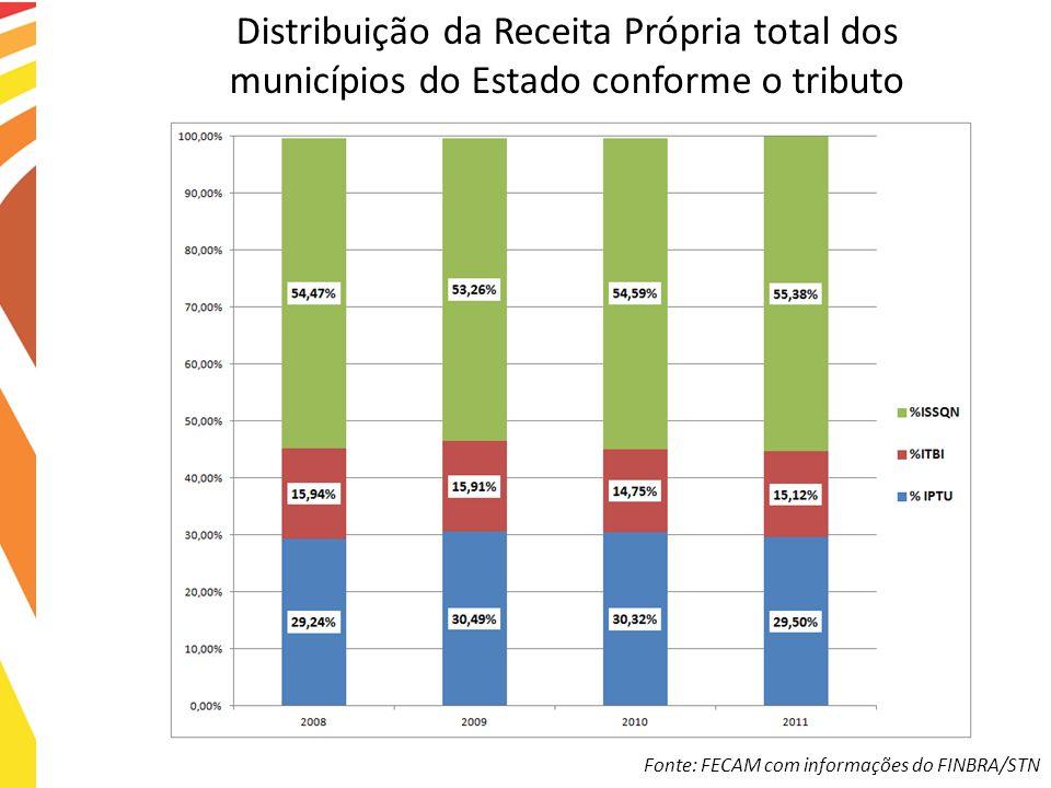 Distribuição da Receita Própria total dos municípios do Estado conforme o tributo Fonte: FECAM com informações do FINBRA/STN