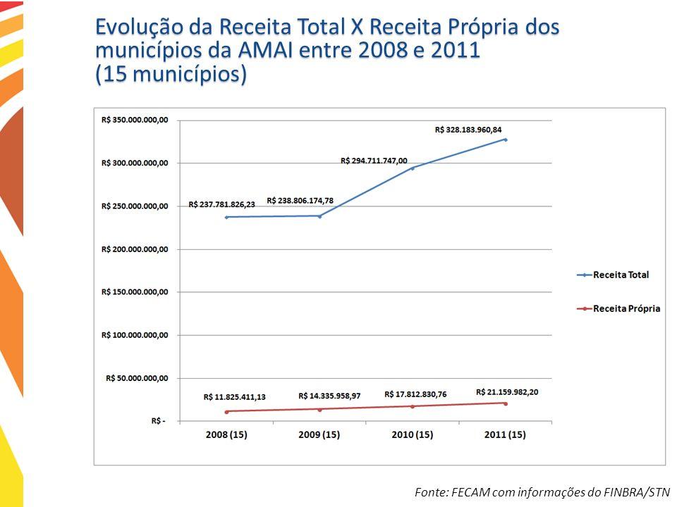 Evolução da Receita Total X Receita Própria dos municípios da AMAI entre 2008 e 2011 (15 municípios) Fonte: FECAM com informações do FINBRA/STN