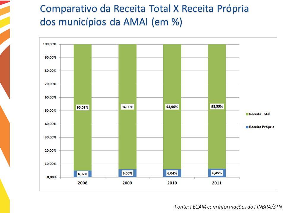 Comparativo da Receita Total X Receita Própria dos municípios da AMAI (em %) Fonte: FECAM com informações do FINBRA/STN