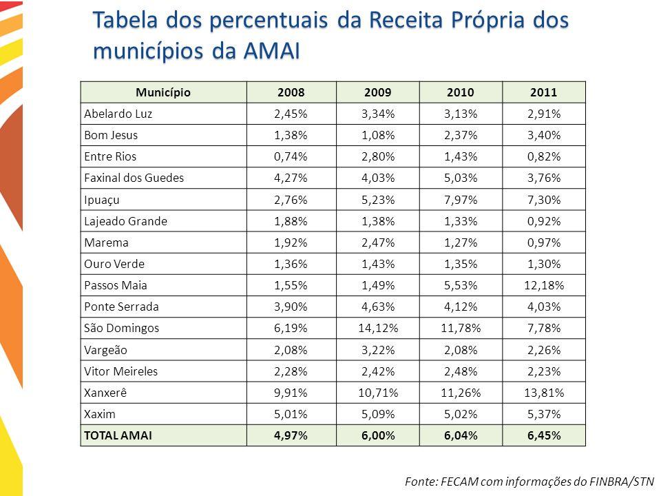 Tabela dos percentuais da Receita Própria dos municípios da AMAI Fonte: FECAM com informações do FINBRA/STN Município2008200920102011 Abelardo Luz2,45