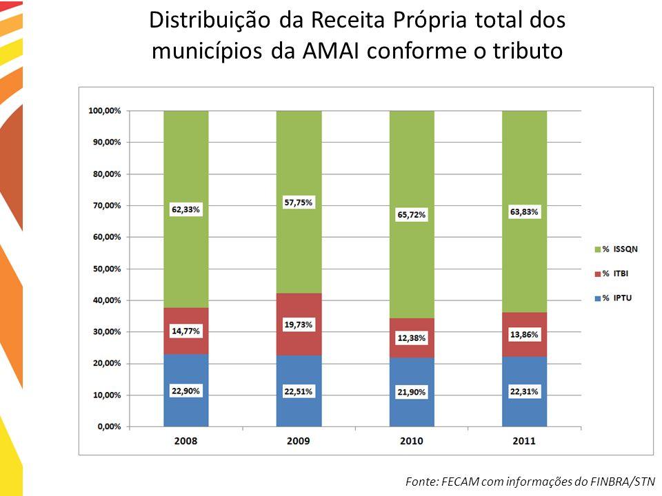 Distribuição da Receita Própria total dos municípios da AMAI conforme o tributo Fonte: FECAM com informações do FINBRA/STN