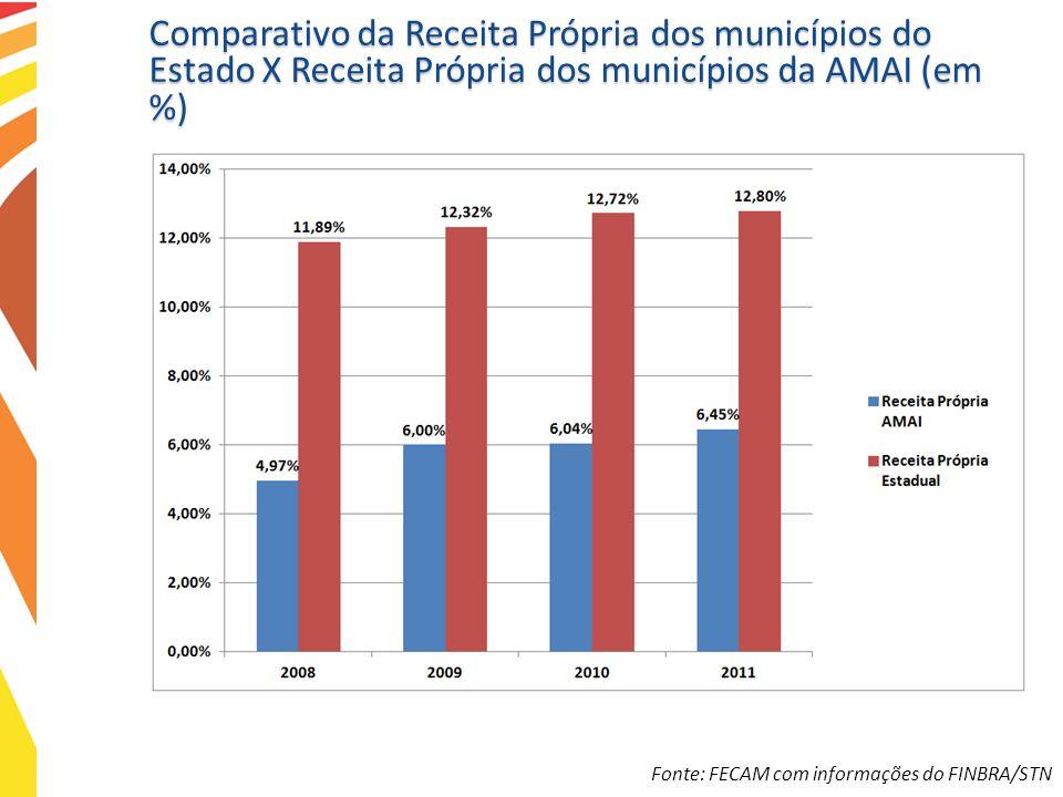 Comparativo da Receita Própria dos municípios do Estado X Receita Própria dos municípios da AMAI (em %) Fonte: FECAM com informações do FINBRA/STN