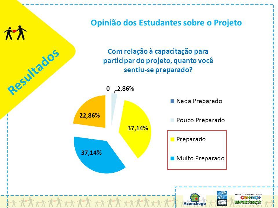 Resultados Opinião dos Estudantes sobre o Projeto Com relação à capacitação para participar do projeto, quanto você sentiu-se preparado?