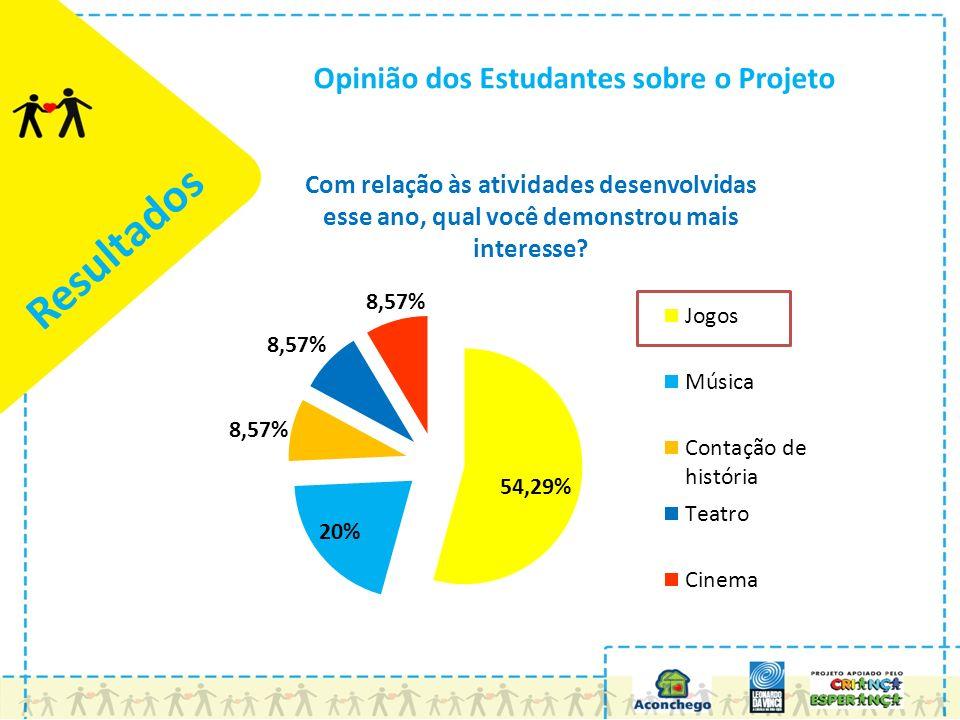 Resultados Opinião dos Estudantes sobre o Projeto Com relação às atividades desenvolvidas esse ano, qual você demonstrou mais interesse?