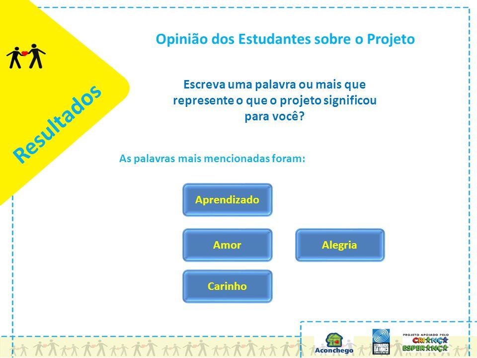 Resultados Opinião dos Estudantes sobre o Projeto Escreva uma palavra ou mais que represente o que o projeto significou para você.