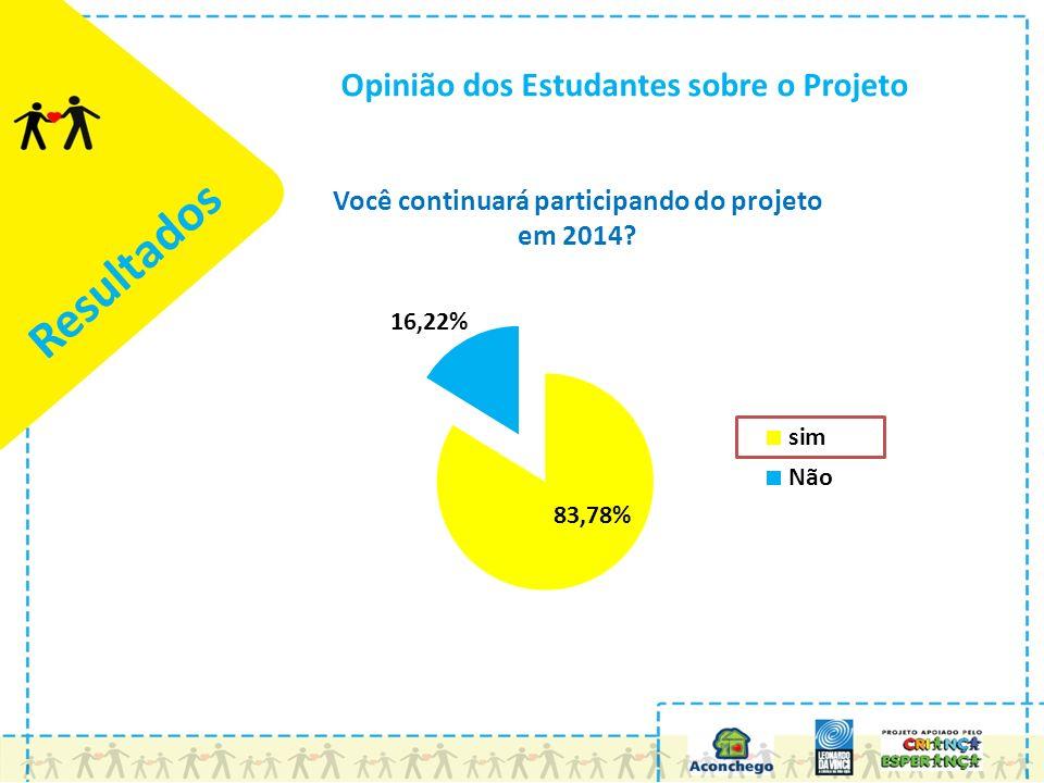 Resultados Opinião dos Estudantes sobre o Projeto Você continuará participando do projeto em 2014?