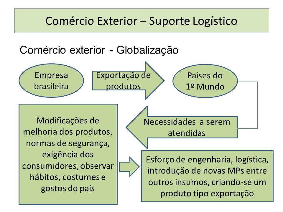 Comércio Exterior – Suporte Logístico Comércio exterior - Globalização Empresa brasileira Exportação de produtos Países do 1º Mundo Necessidades a ser