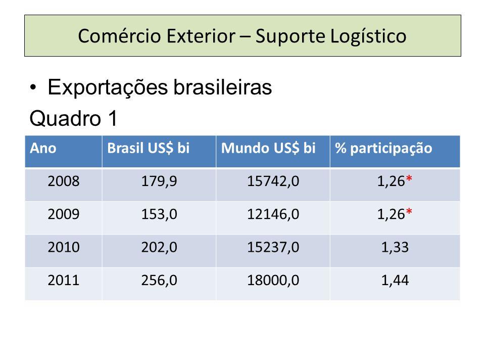 Comércio Exterior – Suporte Logístico Exportações brasileiras Quadro 1 AnoBrasil US$ biMundo US$ bi% participação 2008179,915742,01,26* 2009153,012146,01,26* 2010202,015237,01,33 2011256,018000,01,44