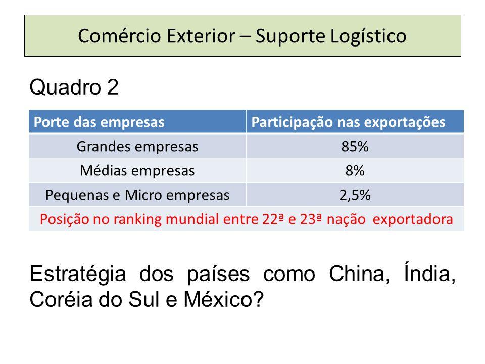 Comércio Exterior – Suporte Logístico Quadro 2 Estratégia dos países como China, Índia, Coréia do Sul e México? Porte das empresasParticipação nas exp