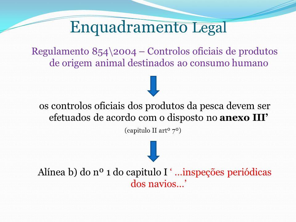 Enquadramento Legal Regulamento 854\2004 – Controlos oficiais de produtos de origem animal destinados ao consumo humano os controlos oficiais dos prod