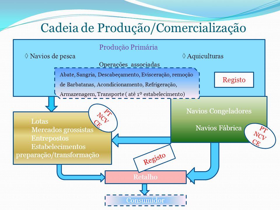 Cadeia de Produção/Comercialização Navios Congeladores Navios Fábrica Lotas Mercados grossistas Entrepostos Estabelecimentos preparação/transformação