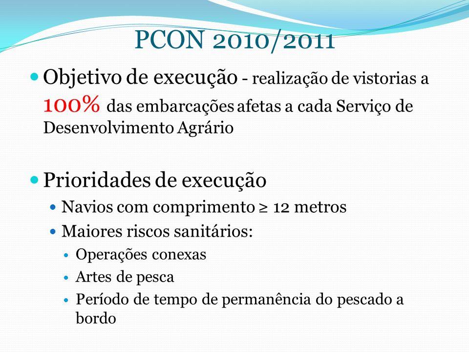 PCON 2010/2011 Objetivo de execução - realização de vistorias a 100% das embarcações afetas a cada Serviço de Desenvolvimento Agrário Prioridades de e