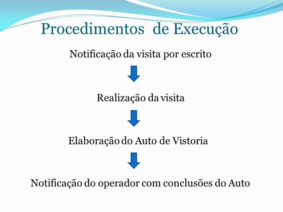 Procedimentos de Execução Notificação da visita por escrito Realização da visita Elaboração do Auto de Vistoria Notificação do operador com conclusões