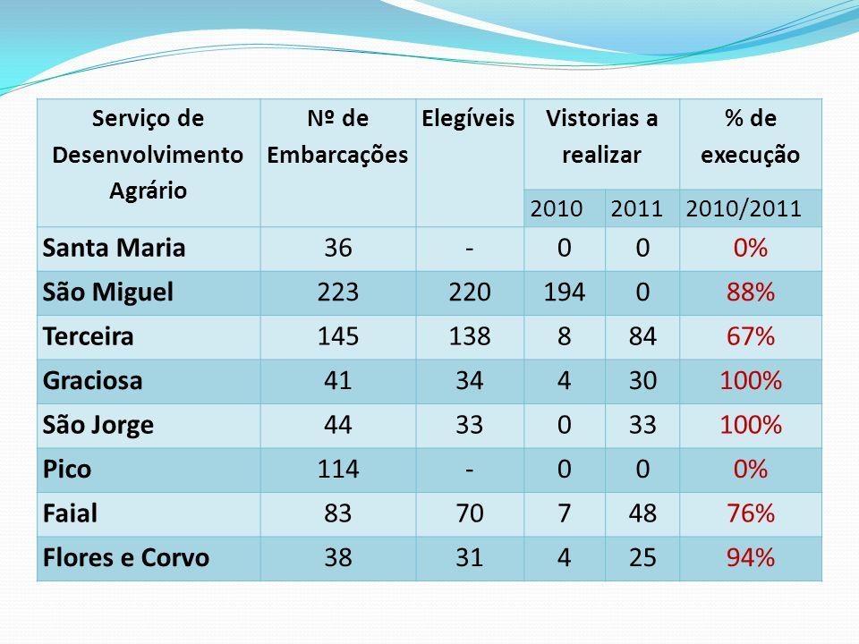 Serviço de Desenvolvimento Agrário Nº de Embarcações Elegíveis Vistorias a realizar % de execução 201020112010/2011 Santa Maria36-000% São Miguel22322