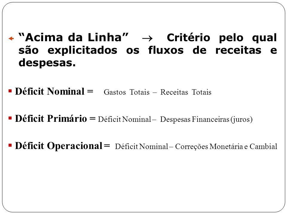 Acima da Linha Critério pelo qual são explicitados os fluxos de receitas e despesas. Déficit Nominal = Gastos Totais – Receitas Totais Déficit Primári