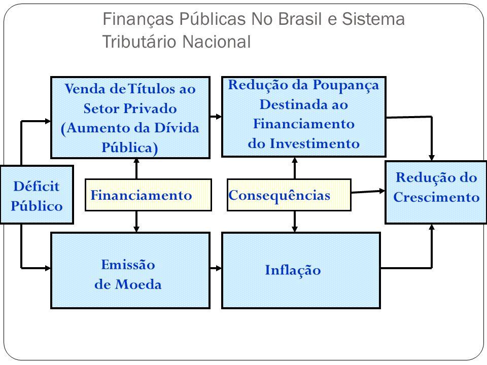 Déficit Público Venda de Títulos ao Setor Privado (Aumento da Dívida Pública) Emissão de Moeda Redução da Poupança Destinada ao Financiamento do Inves