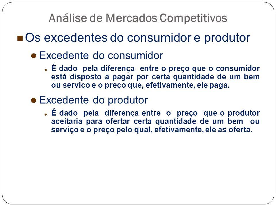 Análise de Mercados Competitivos Os excedentes do consumidor e produtor Excedente do consumidor É dado pela diferença entre o preço que o consumidor e