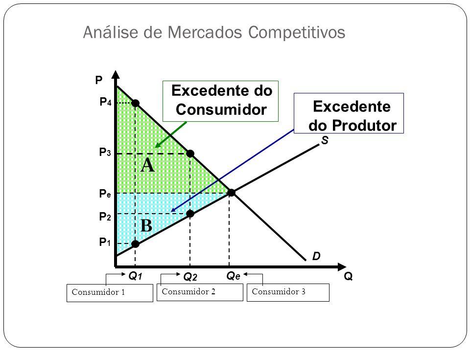 Excedente do Consumidor A Excedente do Produtor B Q P S D QeQe PePe P4P4 Q1Q1 P1P1 Consumidor 1 Q2Q2 P3P3 P2P2 Consumidor 2 Consumidor 3 Análise de Me
