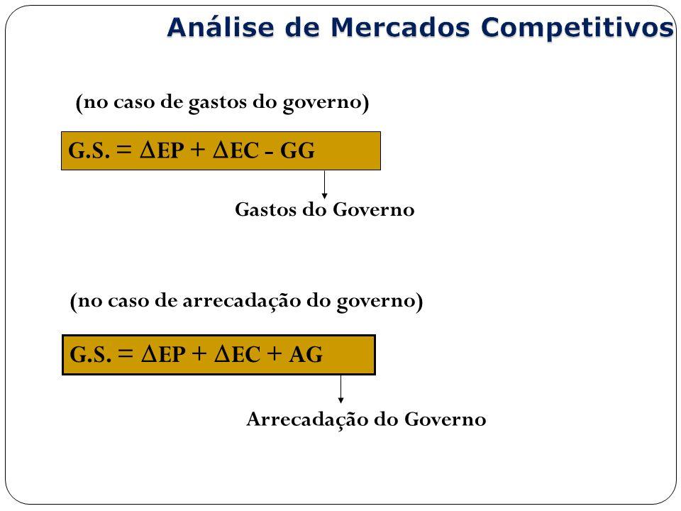 Arrecadação do Governo Gastos do Governo G.S. = EP + EC + AG G.S. = EP + EC - GG (no caso de gastos do governo) (no caso de arrecadação do governo)