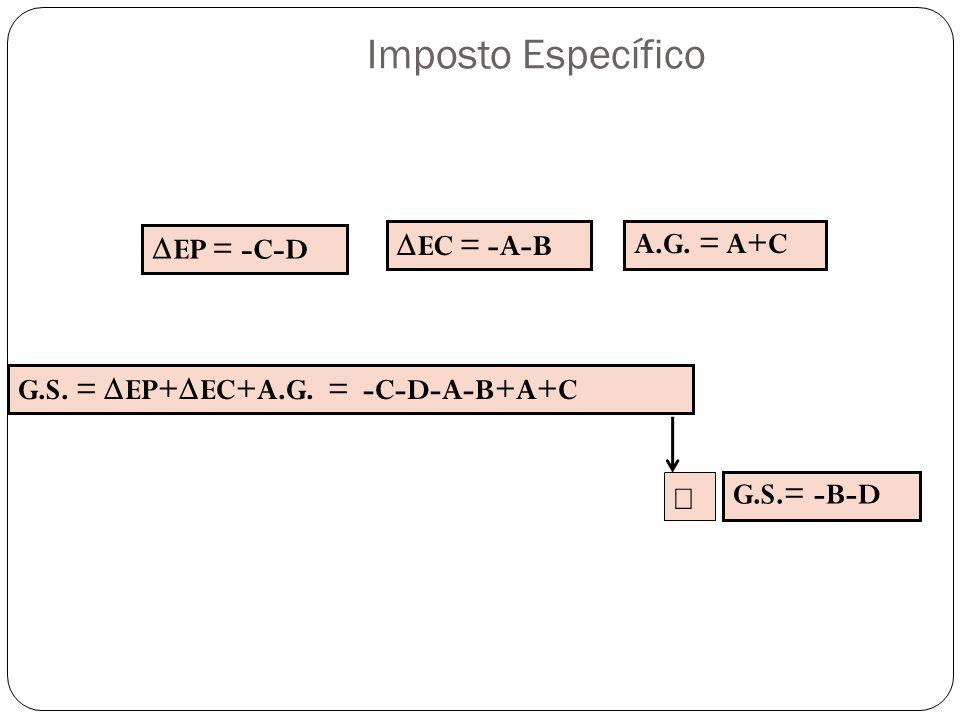 EP = -C-D EC = -A-B A.G. = A+C G.S. = EP+ EC+A.G. = -C-D-A-B+A+C G.S.= -B-D Imposto Específico