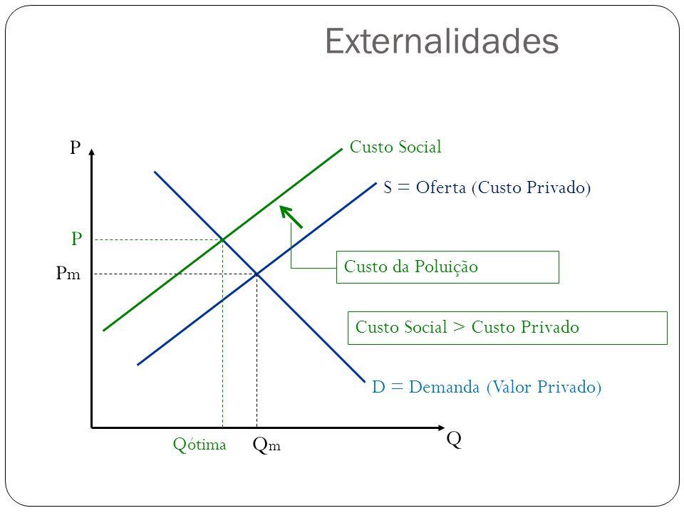 P Q S = Oferta (Custo Privado) D = Demanda (Valor Privado) QmQm PmPm Custo Social Q ótima P Custo da Poluição Custo Social > Custo Privado Externalida