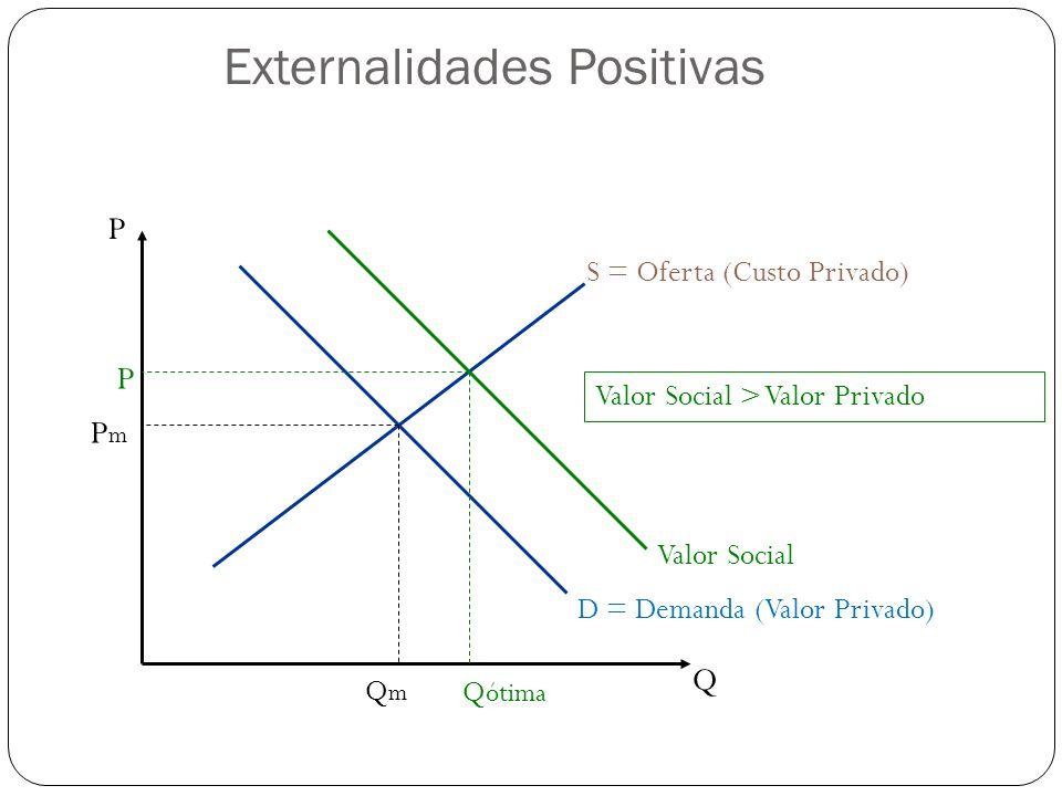 P Q S = Oferta (Custo Privado) D = Demanda (Valor Privado) QmQm PmPm Q ótima P Valor Social Valor Social > Valor Privado Externalidades Positivas