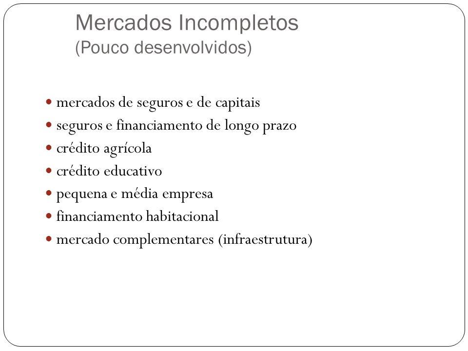 Mercados Incompletos (Pouco desenvolvidos) mercados de seguros e de capitais seguros e financiamento de longo prazo crédito agrícola crédito educativo