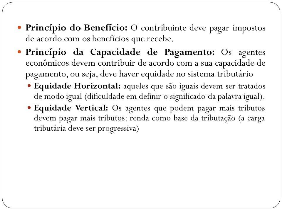 (D) o efeito perverso sobre os incentivos marginais dos agentes econômicos cuja renda ultrapassa certo nível.