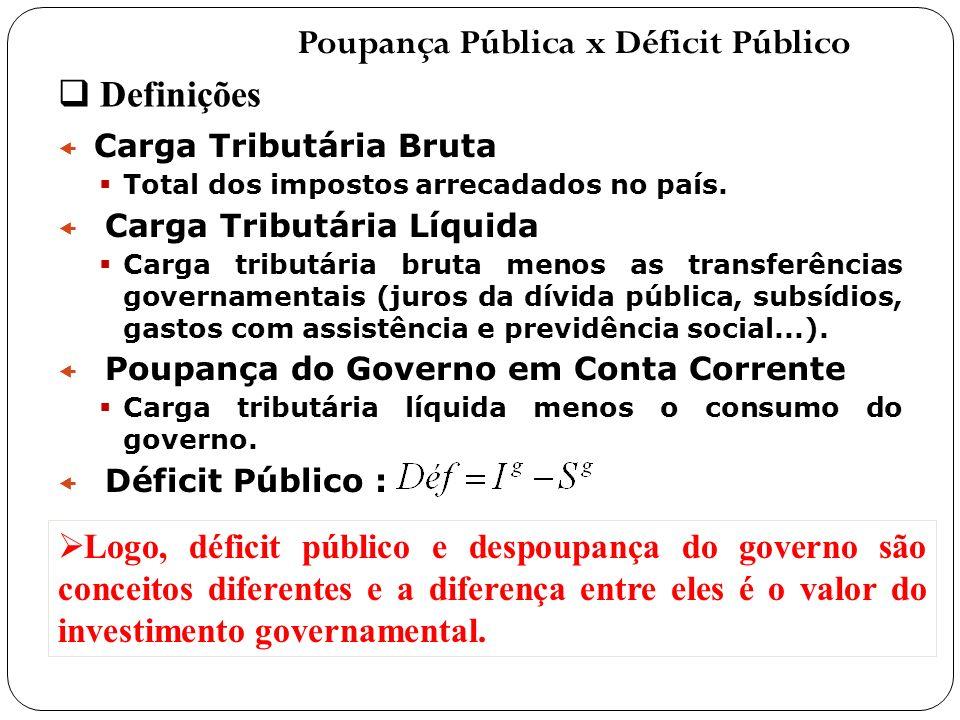 Finanças Públicas No Brasil e Sistema Tributário Nacional A elevada dívida governamental desloca a poupança privada para o setor público, reduzindo a taxa de investimento e pressiona a taxa de juros doméstica, tranformando-se em um entrave ao crescimento econômico.