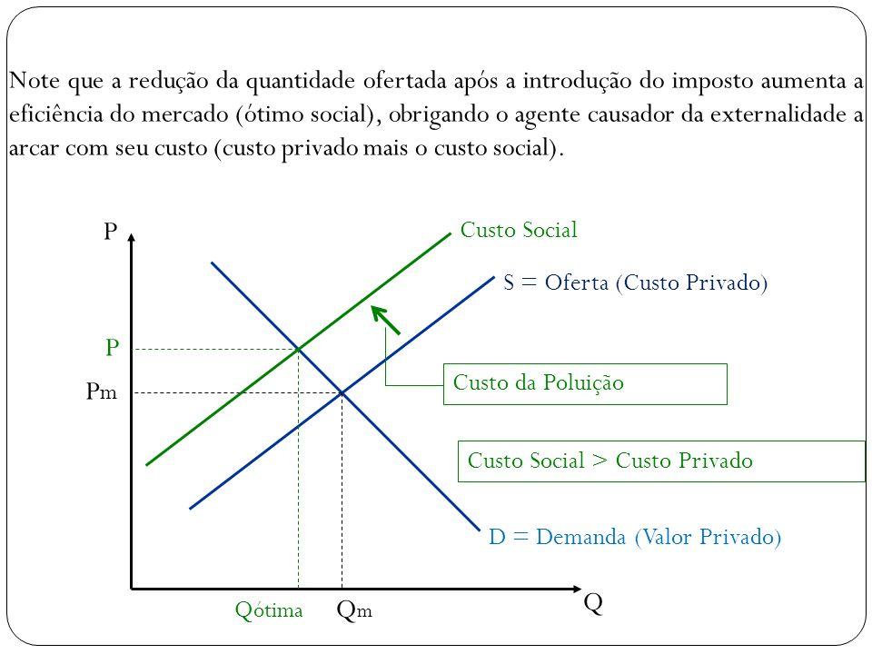 P Q S = Oferta (Custo Privado) D = Demanda (Valor Privado) QmQm PmPm Custo Social Q ótima P Custo da Poluição Custo Social > Custo Privado Note que a