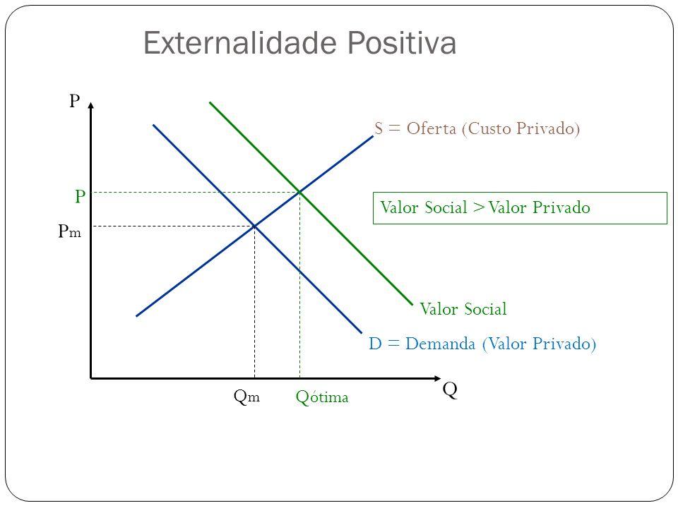 P Q S = Oferta (Custo Privado) D = Demanda (Valor Privado) QmQm PmPm Q ótima P Valor Social Valor Social > Valor Privado Externalidade Positiva